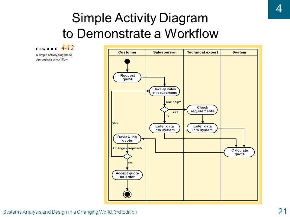 Simple Activity Diagram to Demonstrate a Workflow