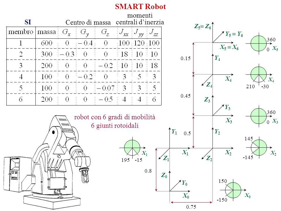 robot con 6 gradi di mobilità