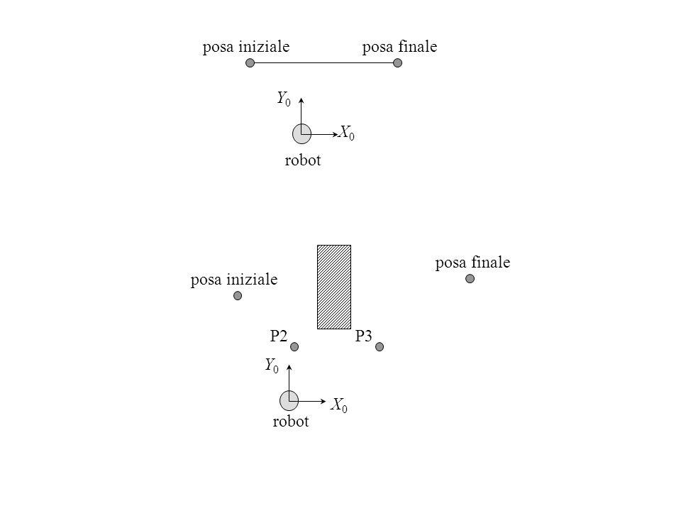 X0 Y0 robot posa iniziale posa finale X0 Y0 robot posa iniziale posa finale P2 P3
