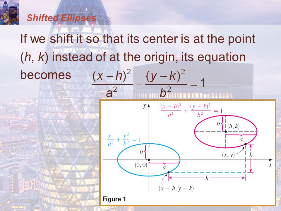 Shifted Ellipses If we shift it so that its center is at the point (h, k) instead of at the origin, its equation becomes.