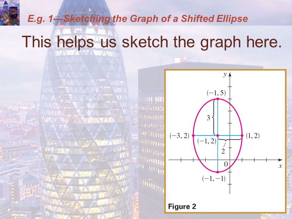 E.g. 1—Sketching the Graph of a Shifted Ellipse