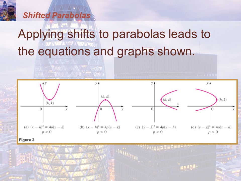 Applying shifts to parabolas leads to the equations and graphs shown.