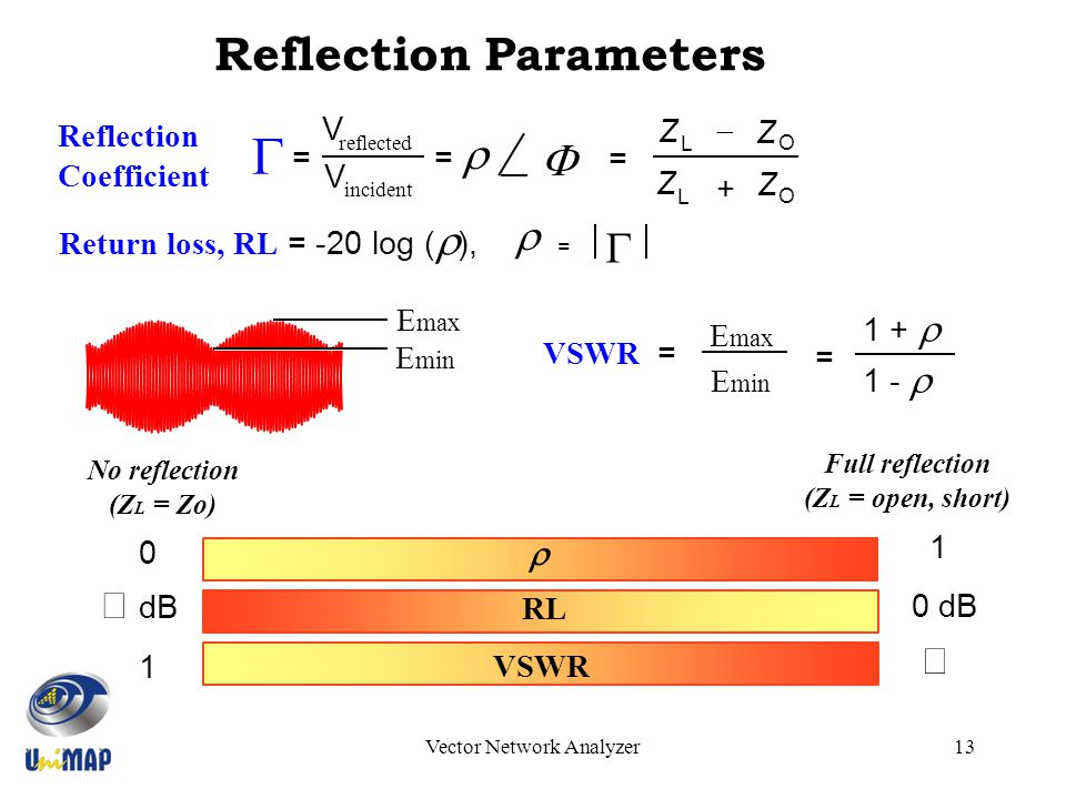 relationship between insertion loss and return vs vswr