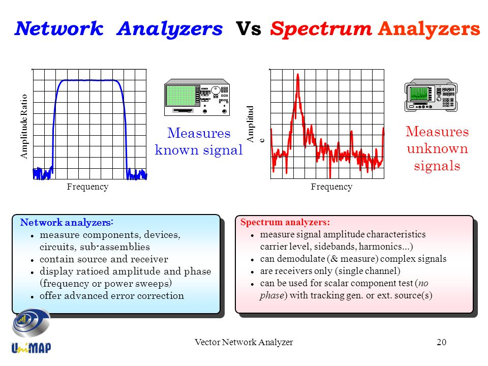 Network Analyzer And Harmonic : Introduction to vector network analyzer vna ppt download