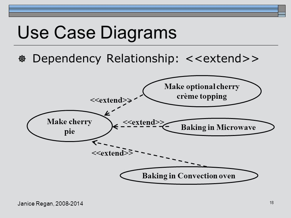 Cmpt 275 software engineering ppt video online download 18 use case diagrams dependency ccuart Choice Image
