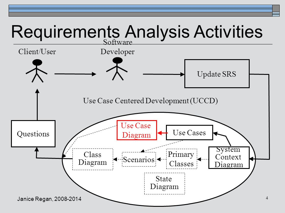 software requirement engineering through use case Key words: requirements engineering requirements reuse process  traceability software tool  over the past few years, the first three approaches,  software  reusing the requirements specification catalog or use cases.