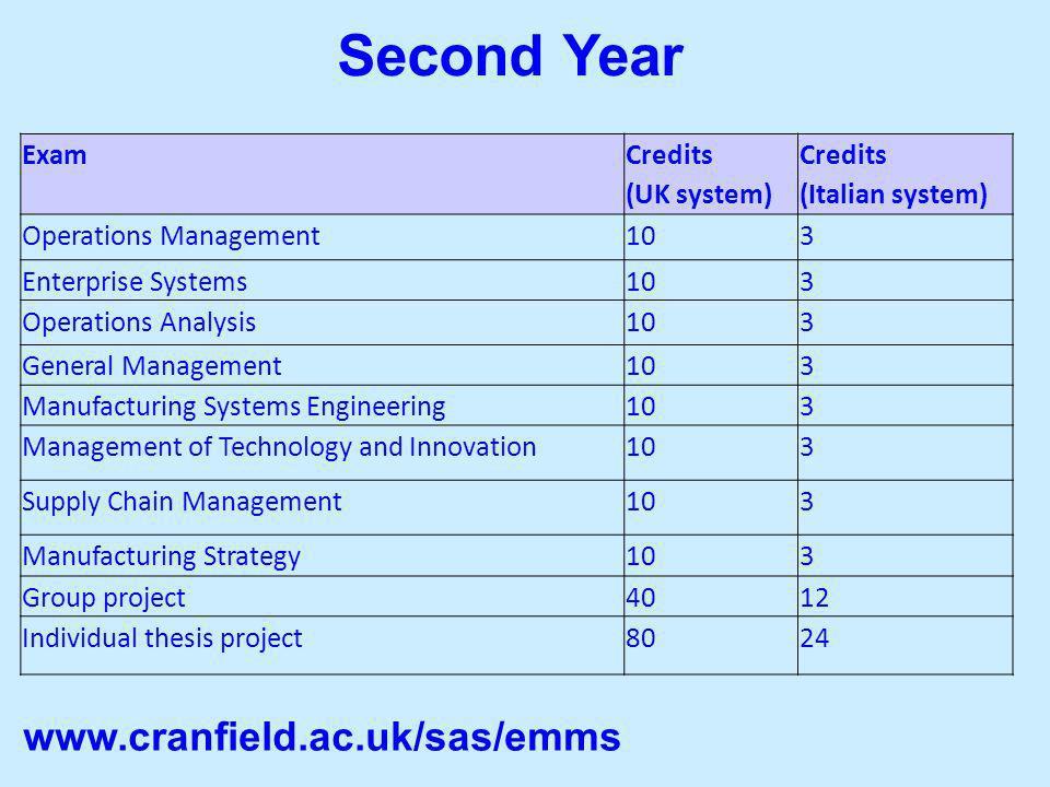 Second Year www.cranfield.ac.uk/sas/emms Exam Credits (UK system)