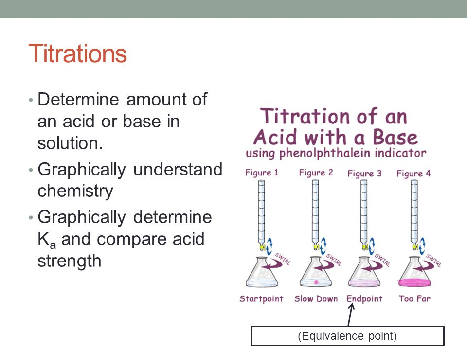 how to find equivalence point graphically