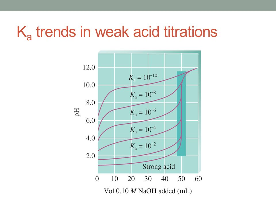 lab determination of ka for weak acid A simple experiment, utilizing readily available equipment and chemicals, is  described it allows students to explore the concepts of chemical equilibria,  nonideal.