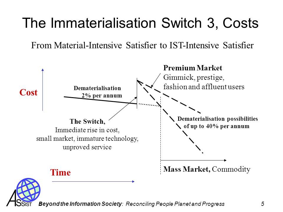 The Immaterialisation Switch 3, Costs