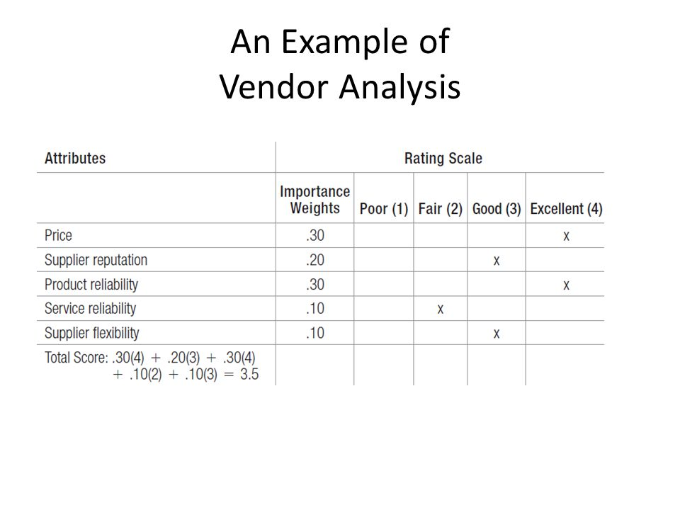 Vendor Analysis Vga Vga Vendor Risk Gap Analysis Vrga Ria Jpg