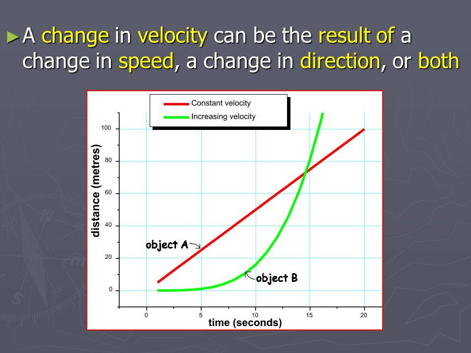 A change in velocity can be the result of a change in speed, a change in direction, or both