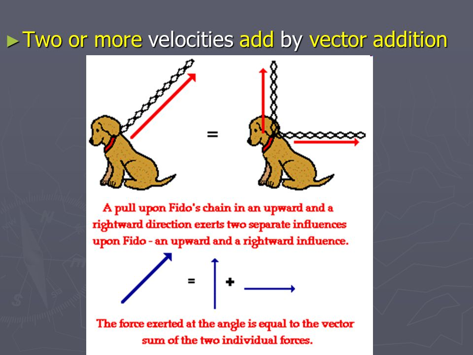 Two or more velocities add by vector addition