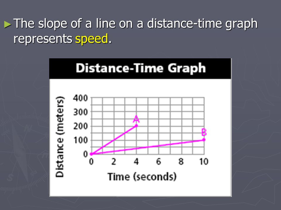The slope of a line on a distance-time graph represents speed.