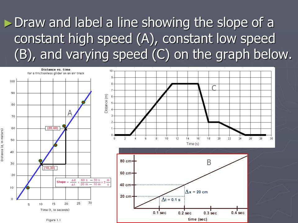Draw and label a line showing the slope of a constant high speed (A), constant low speed (B), and varying speed (C) on the graph below.
