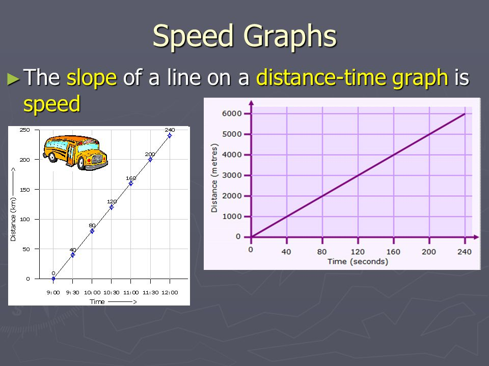 Speed Graphs The slope of a line on a distance-time graph is speed
