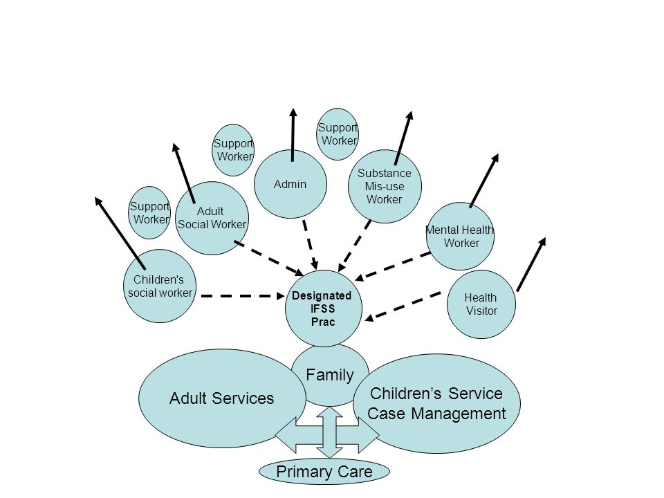 Family Adult Services Children's Service Case Management Primary Care