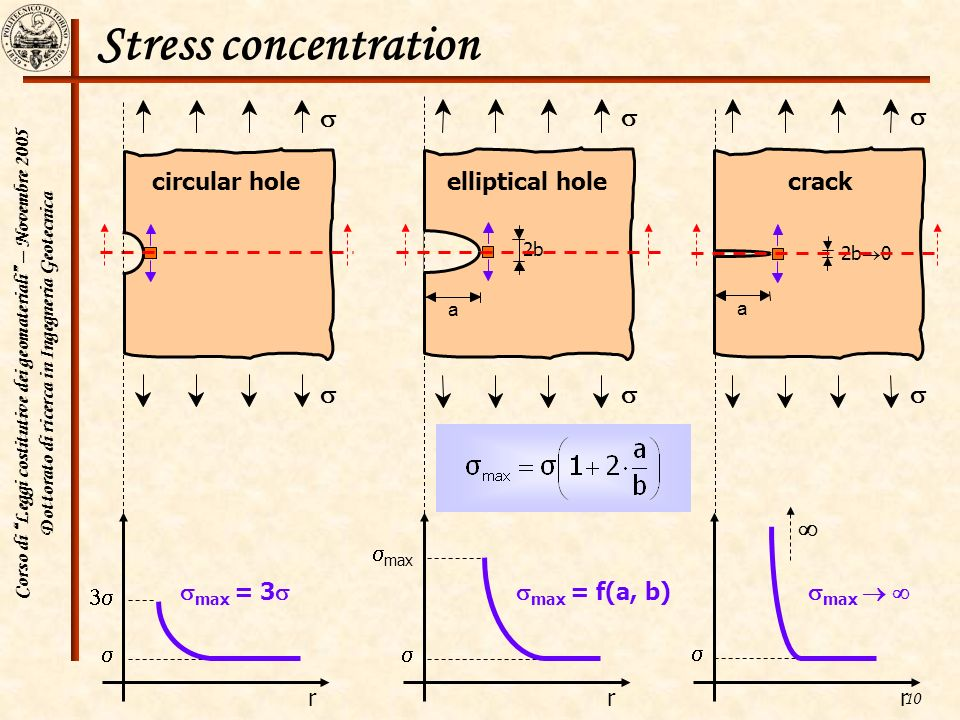 Stress concentration s s s  s 3s smax = 3s r circular hole s smax