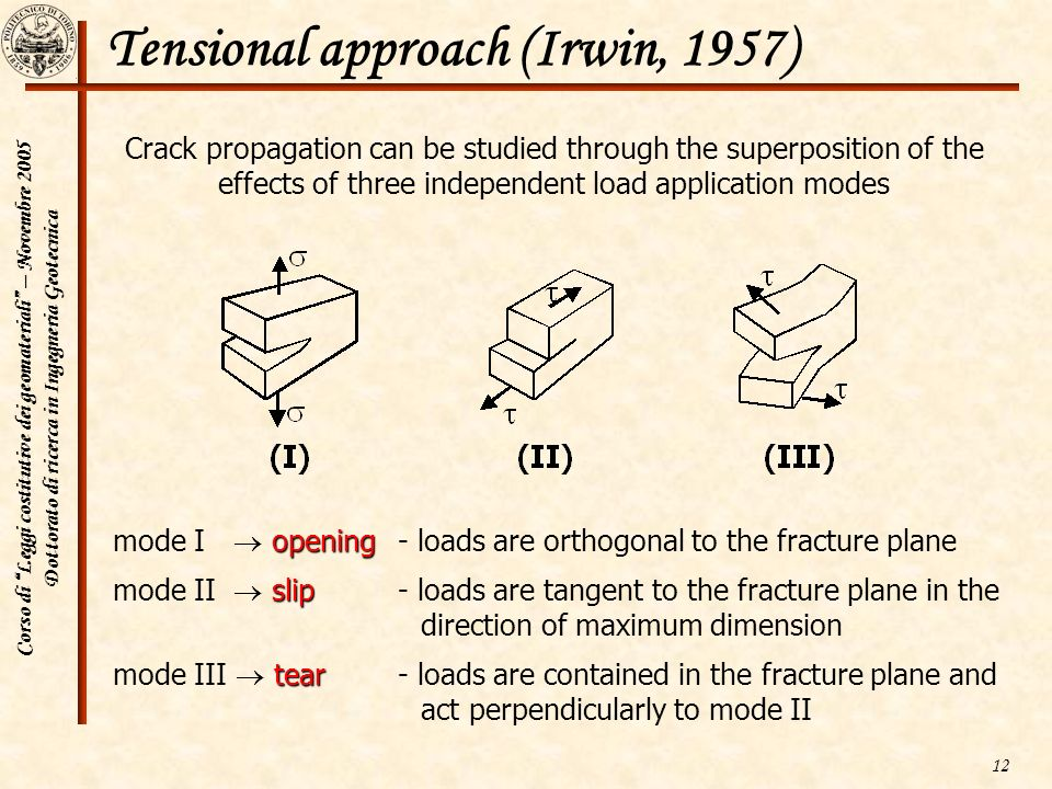 Tensional approach (Irwin, 1957)