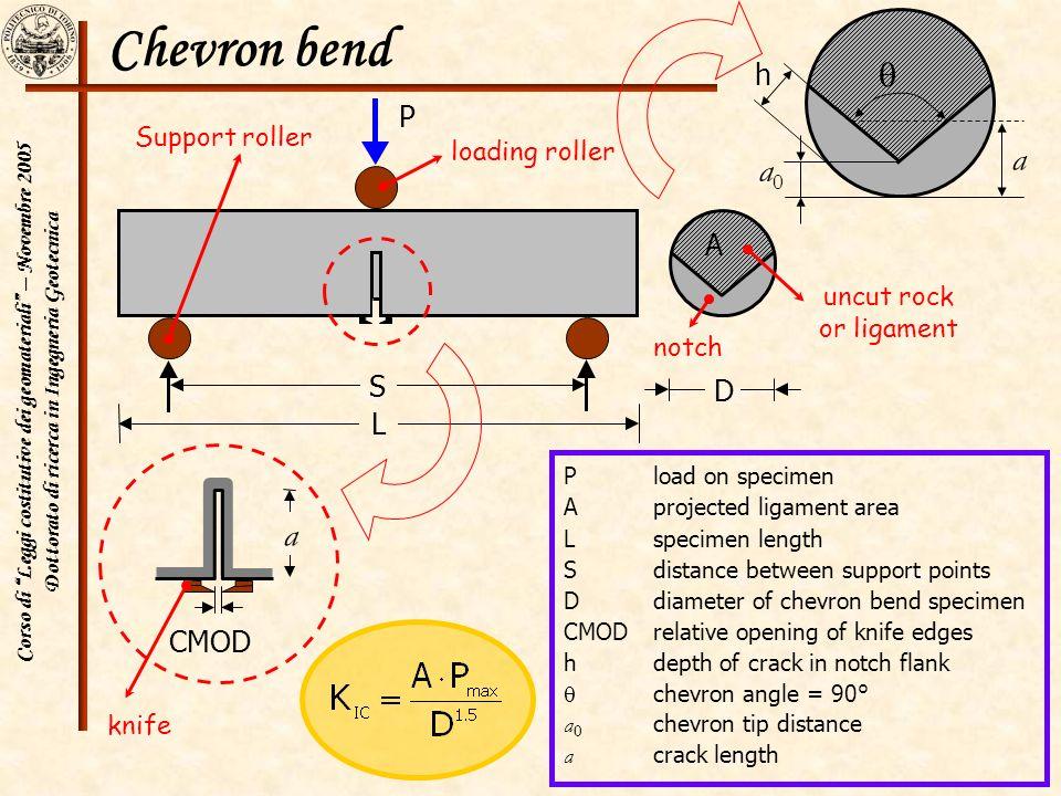 Chevron bend  a a0 a h P A S D L CMOD Support roller loading roller