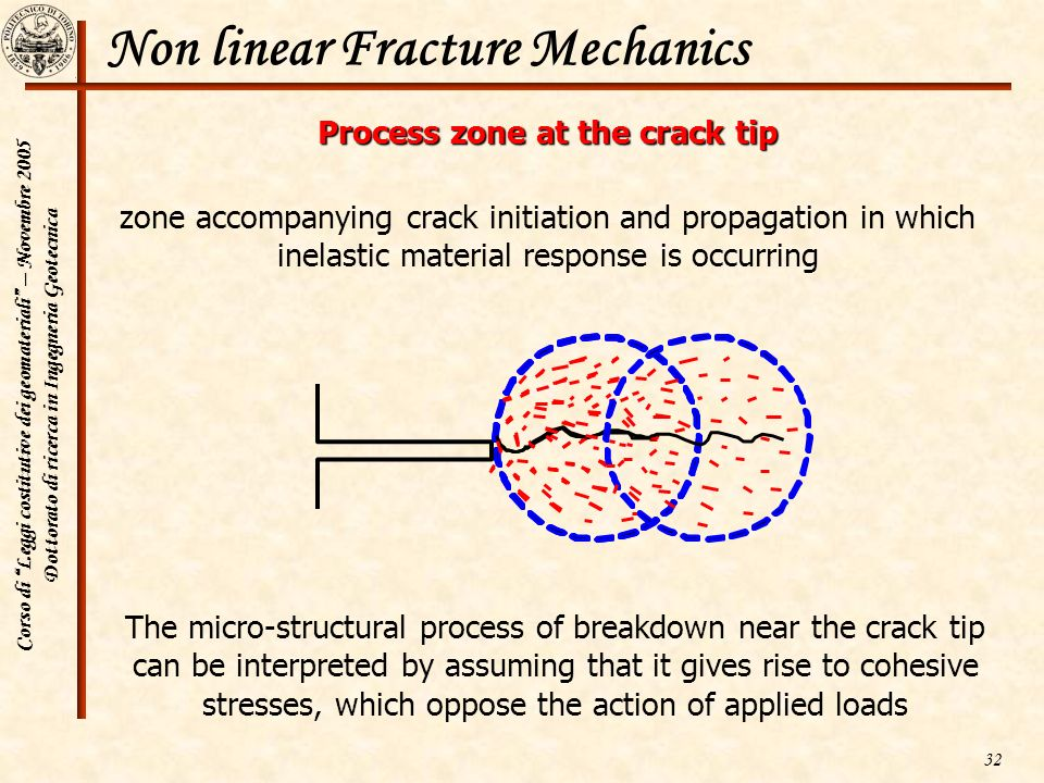 Non linear Fracture Mechanics