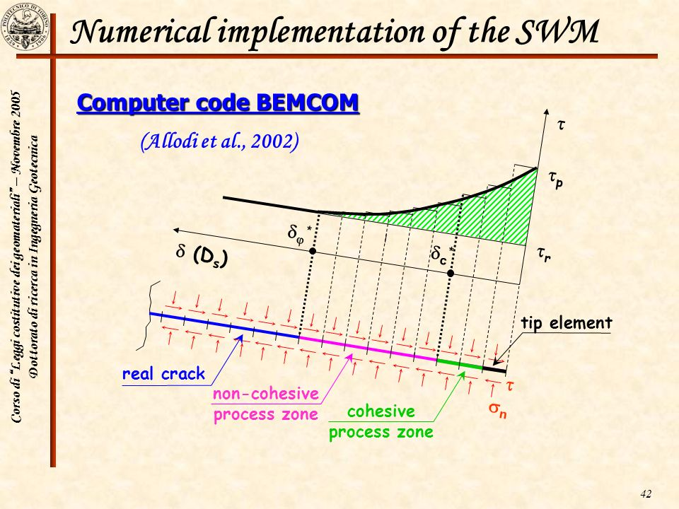 Numerical implementation of the SWM