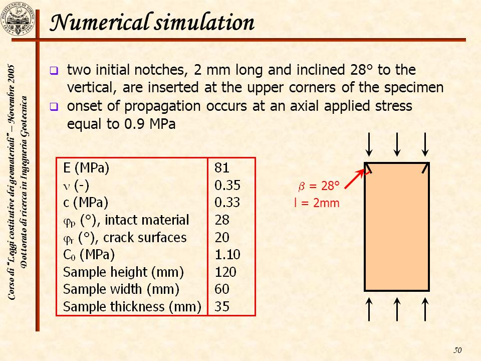 Numerical simulation two initial notches, 2 mm long and inclined 28° to the vertical, are inserted at the upper corners of the specimen.