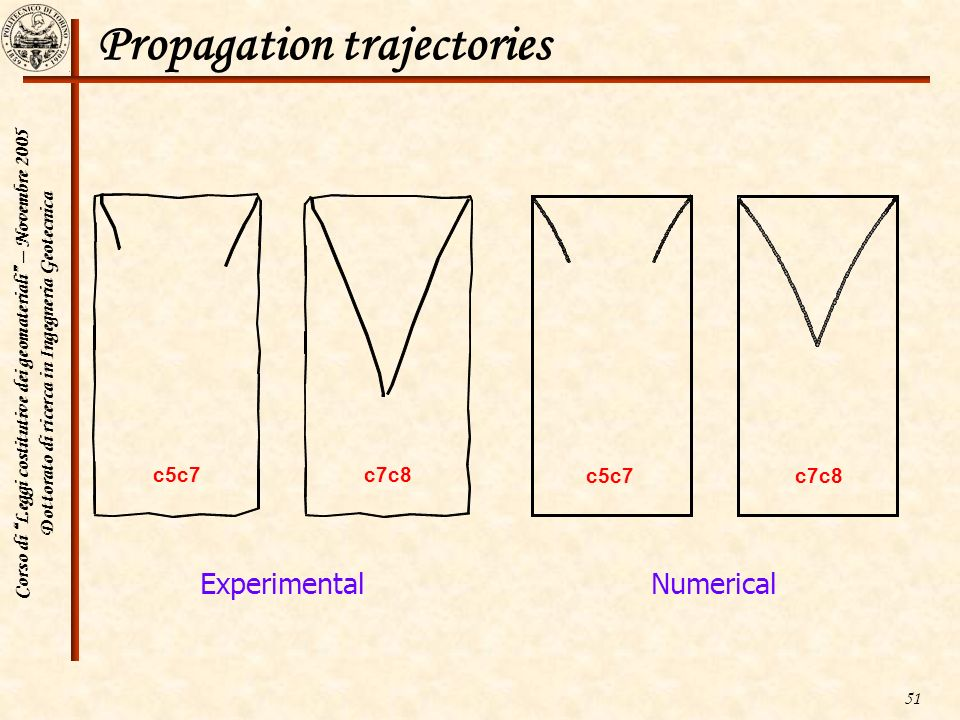 Propagation trajectories