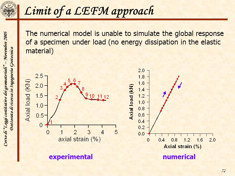 Limit of a LEFM approach