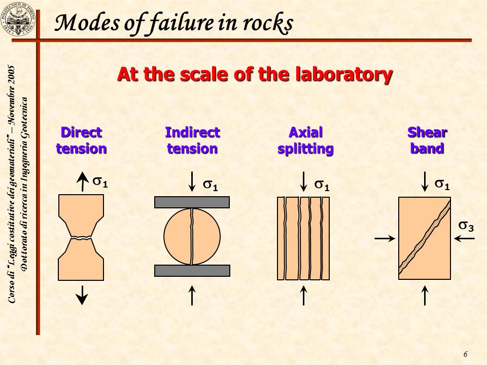 Modes of failure in rocks