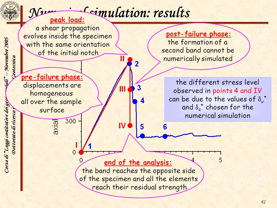 Numerical simulation: results