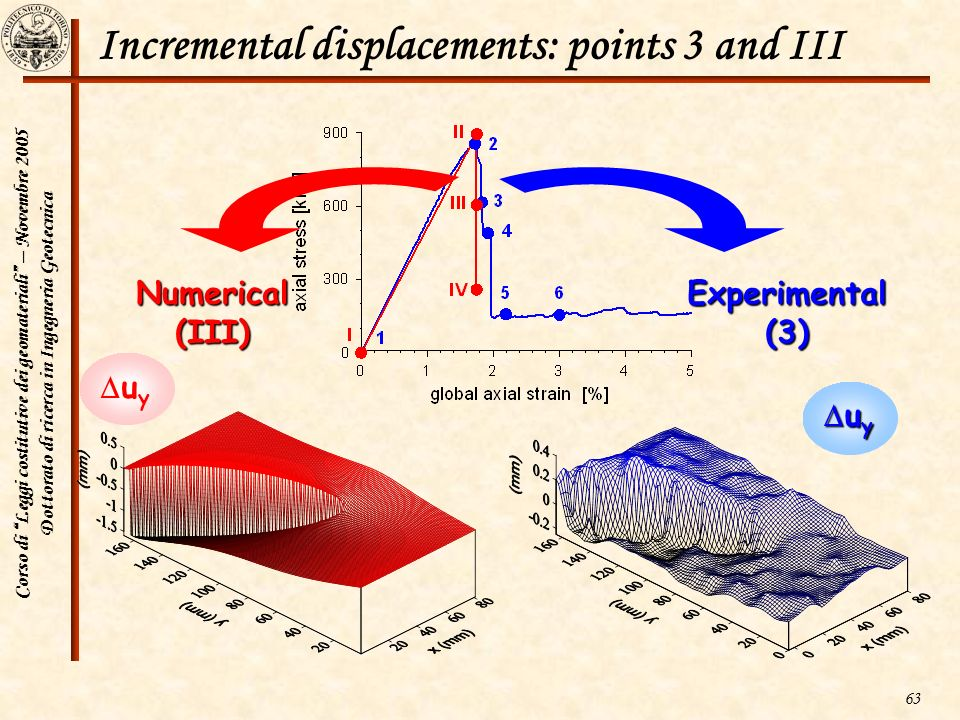 Incremental displacements: points 3 and III