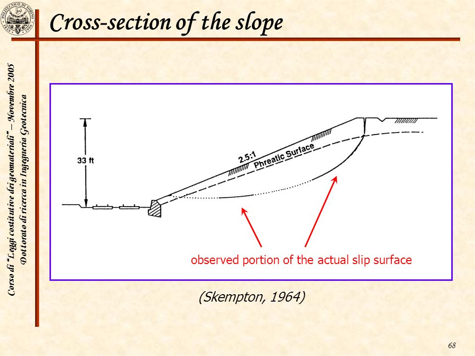Cross-section of the slope