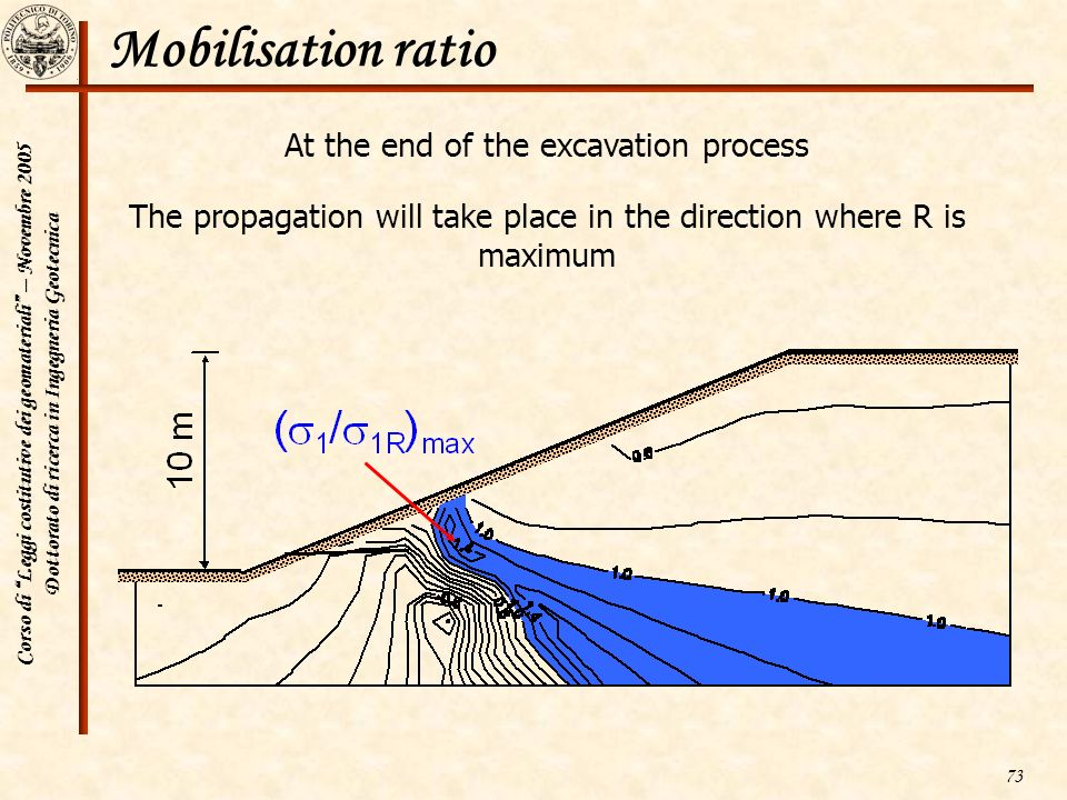 Mobilisation ratio At the end of the excavation process