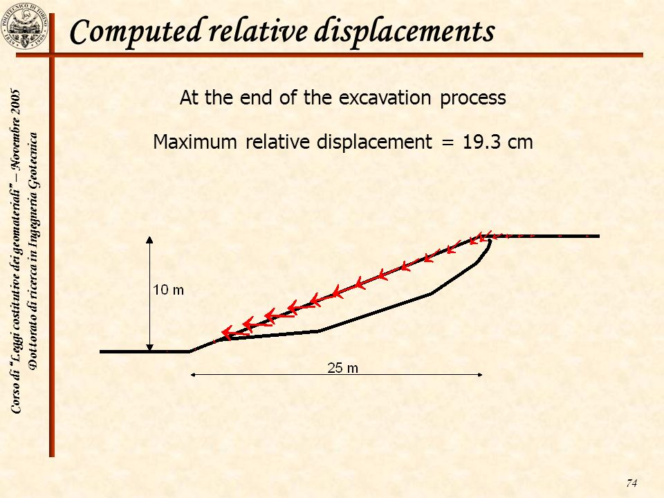 Computed relative displacements