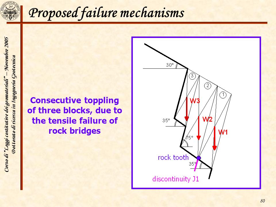 Proposed failure mechanisms
