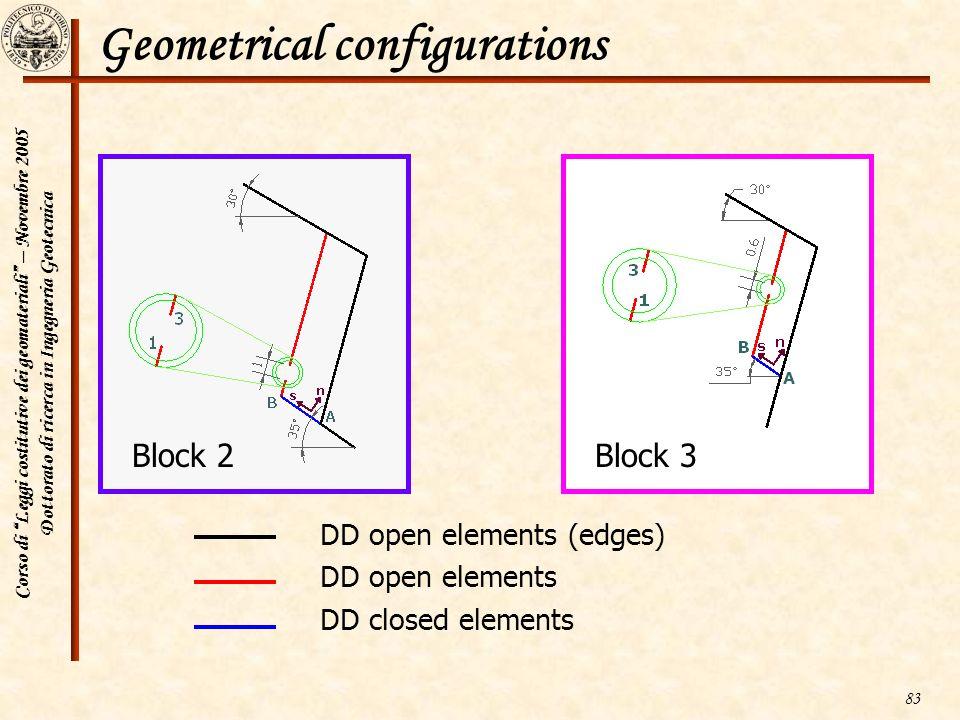 Geometrical configurations