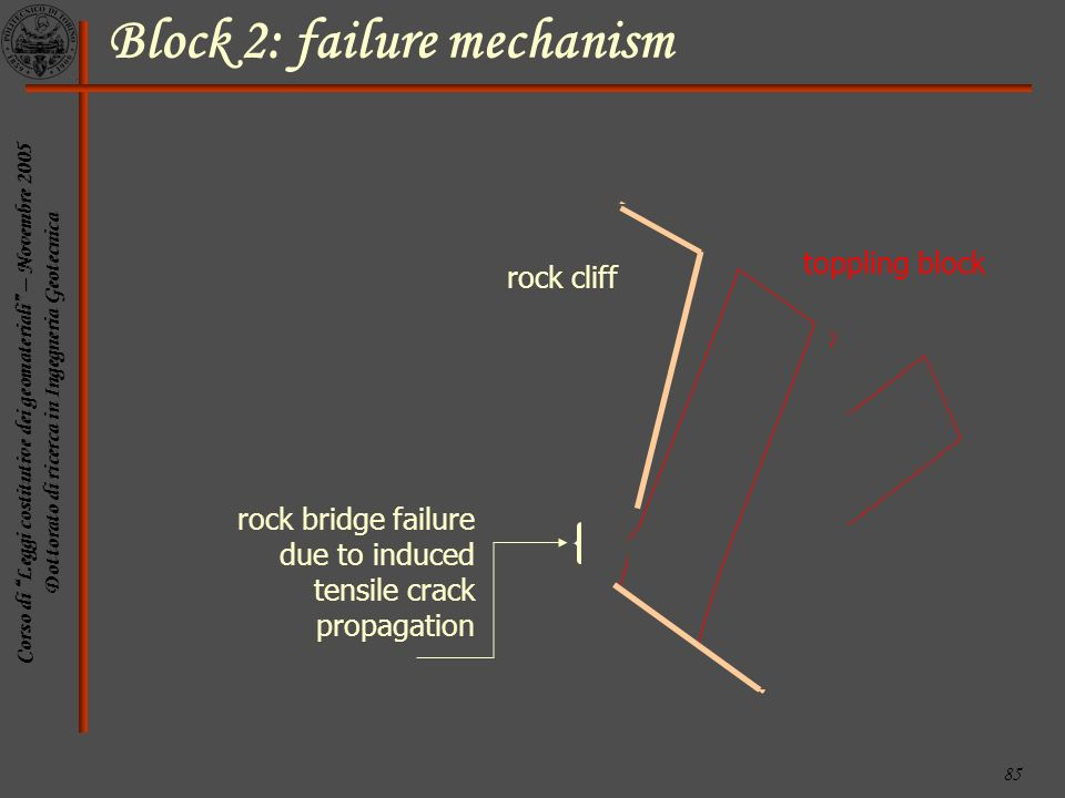 Block 2: failure mechanism