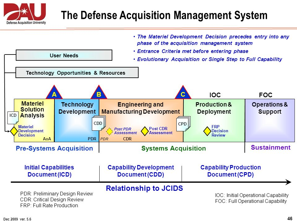 Capability Data Acquisition System : Director for acquisition ppt download