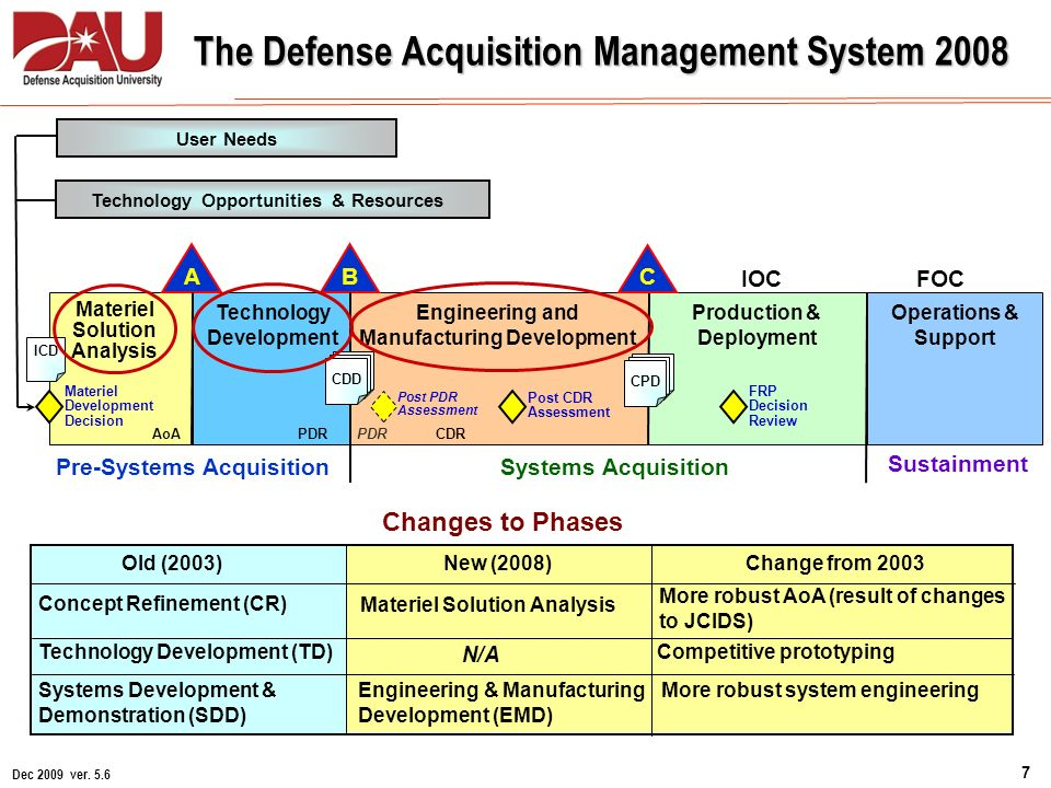 strategic quality management within dod acquisition Chapter 9 performance improvement 9-1 • dod weapon system acquisition • dod financial management • dod contract management • strategic.