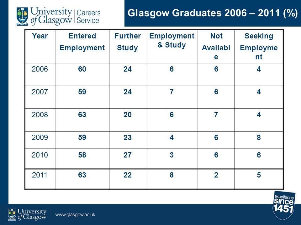 Glasgow Graduates 2006 – 2011 (%)