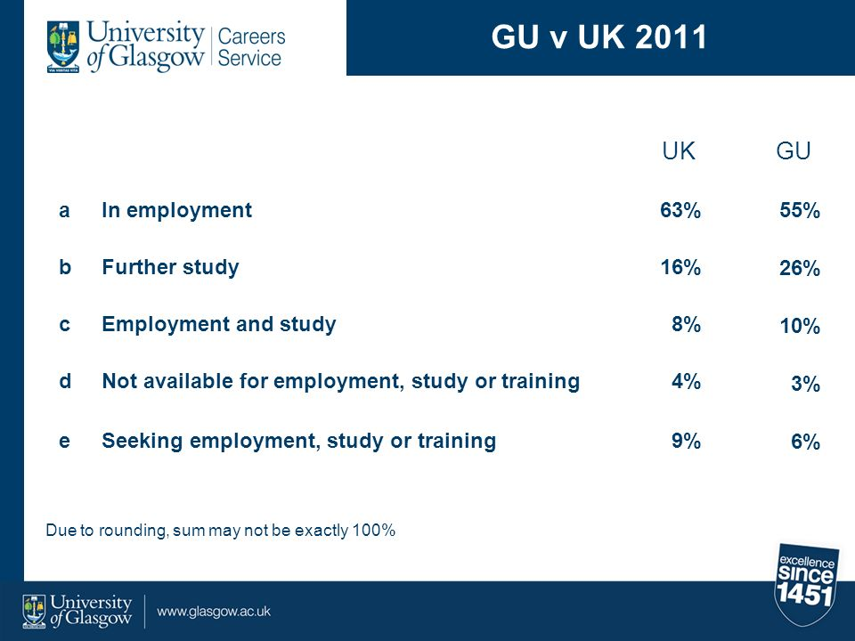 GU v UK 2011 UK GU a In employment 63% b Further study 16% c