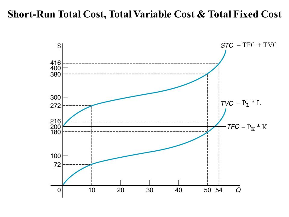 how to get total variable cost from average variable cost