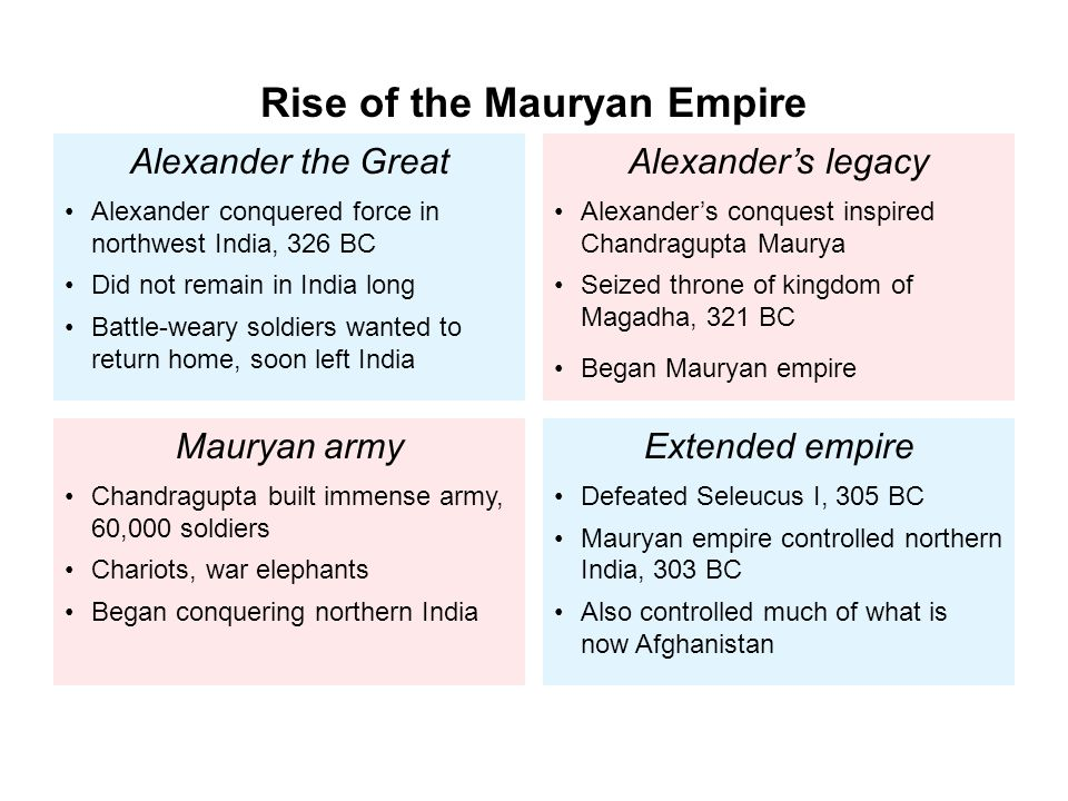 the mauryan period an important period Upsc /ias general studies question with reference to the mauryan era art,   the important places where the pillars have been found are basarah-bakhira,.