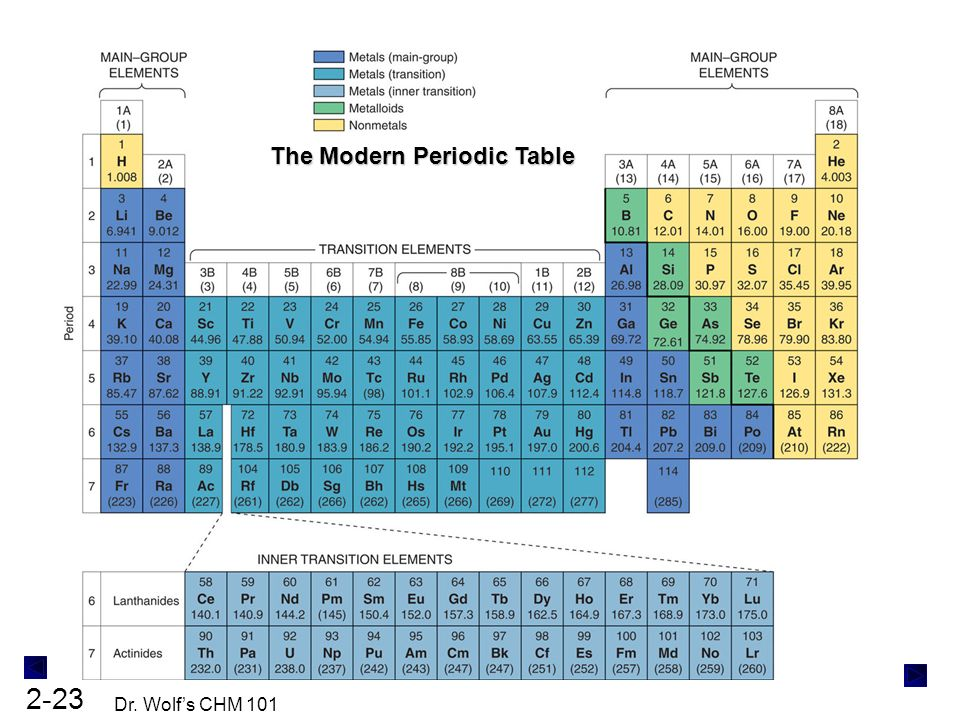 Periodic table 85 periodic table crossword answer key for Periodic table 85