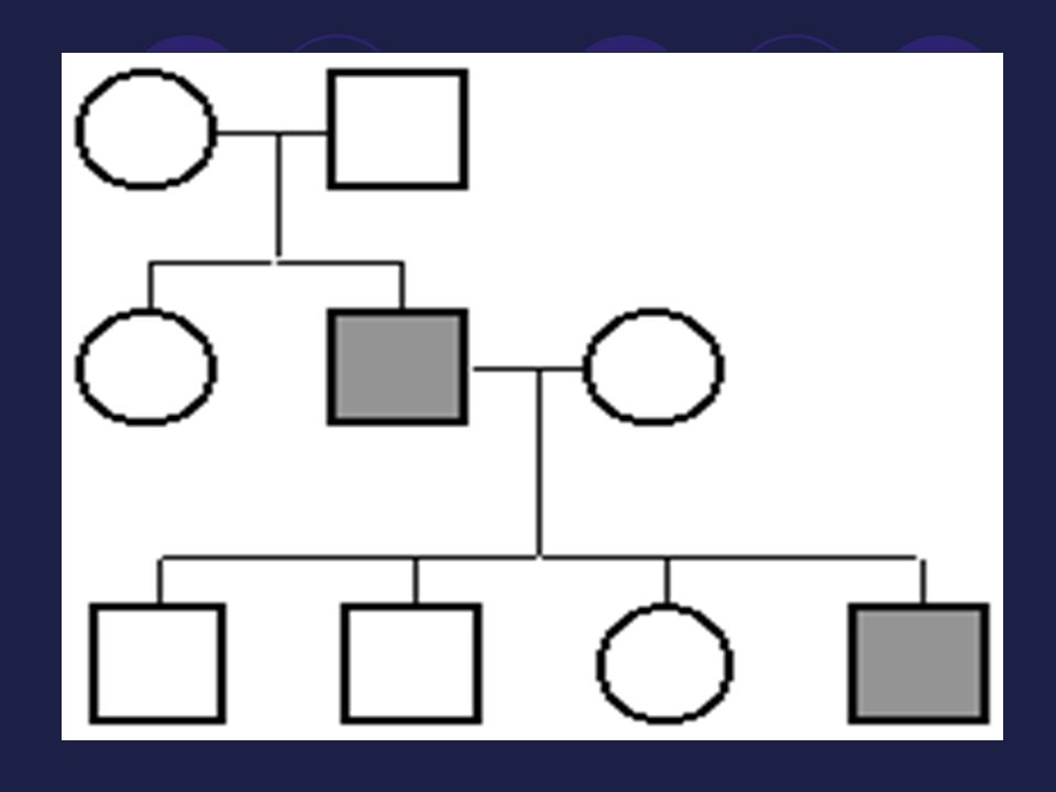 Pedigree A pedigree shows the relationships within a family and it helps to chart how one gene can be passed on from generation to generation.