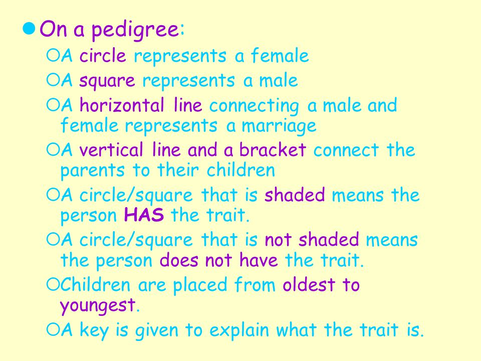 On a pedigree: A circle represents a female A square represents a male