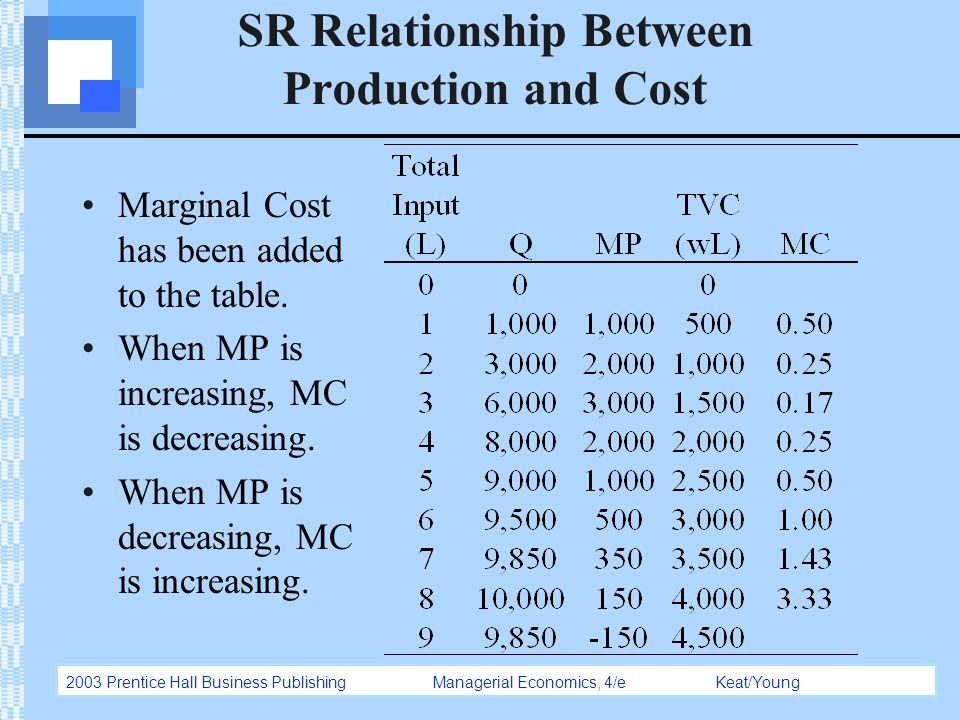 relationship between productivity and cost of production