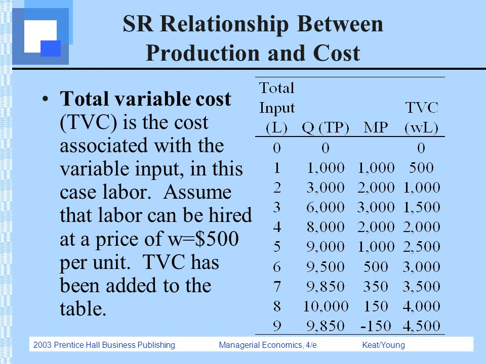 empirical estimates of relationship between production and cost