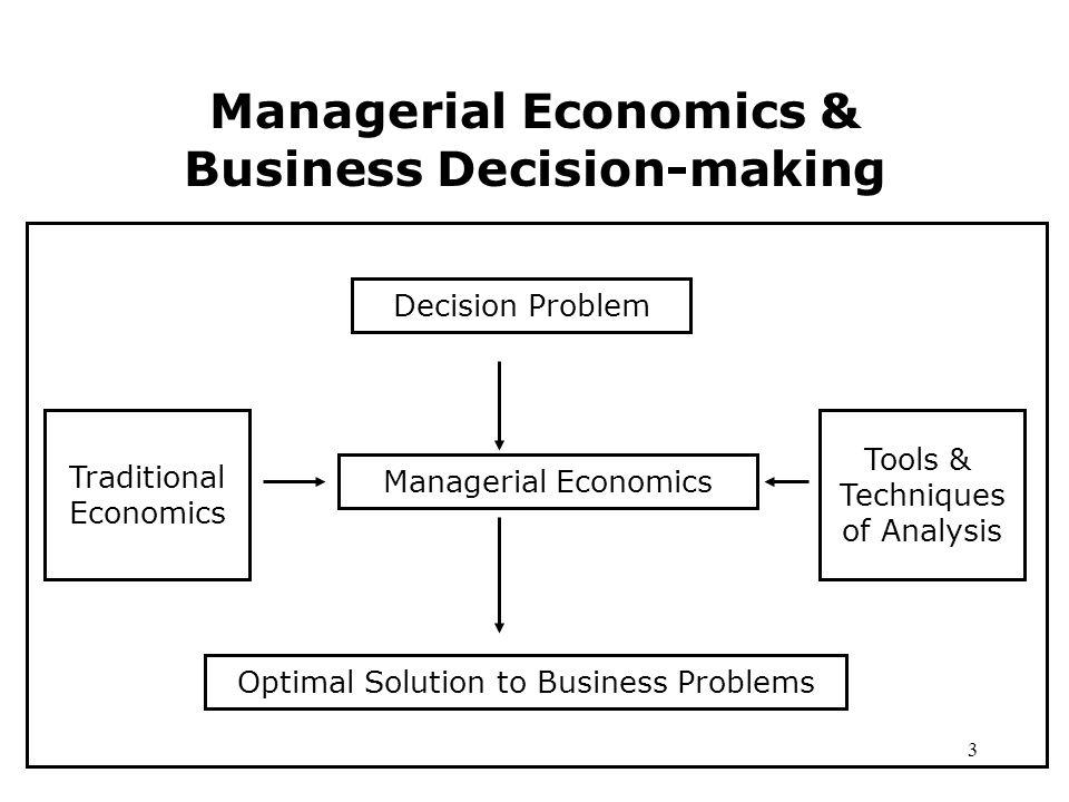 role of managerial economics in decision making process